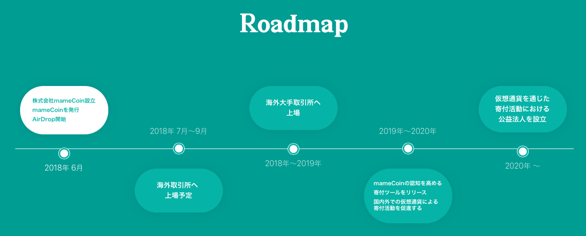 meme-roadmap